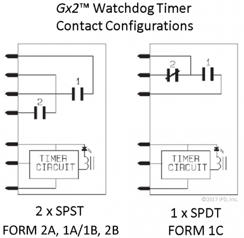 Brentek Gx2-WDT  Dual Watchdog Timer Contact Configuration Options